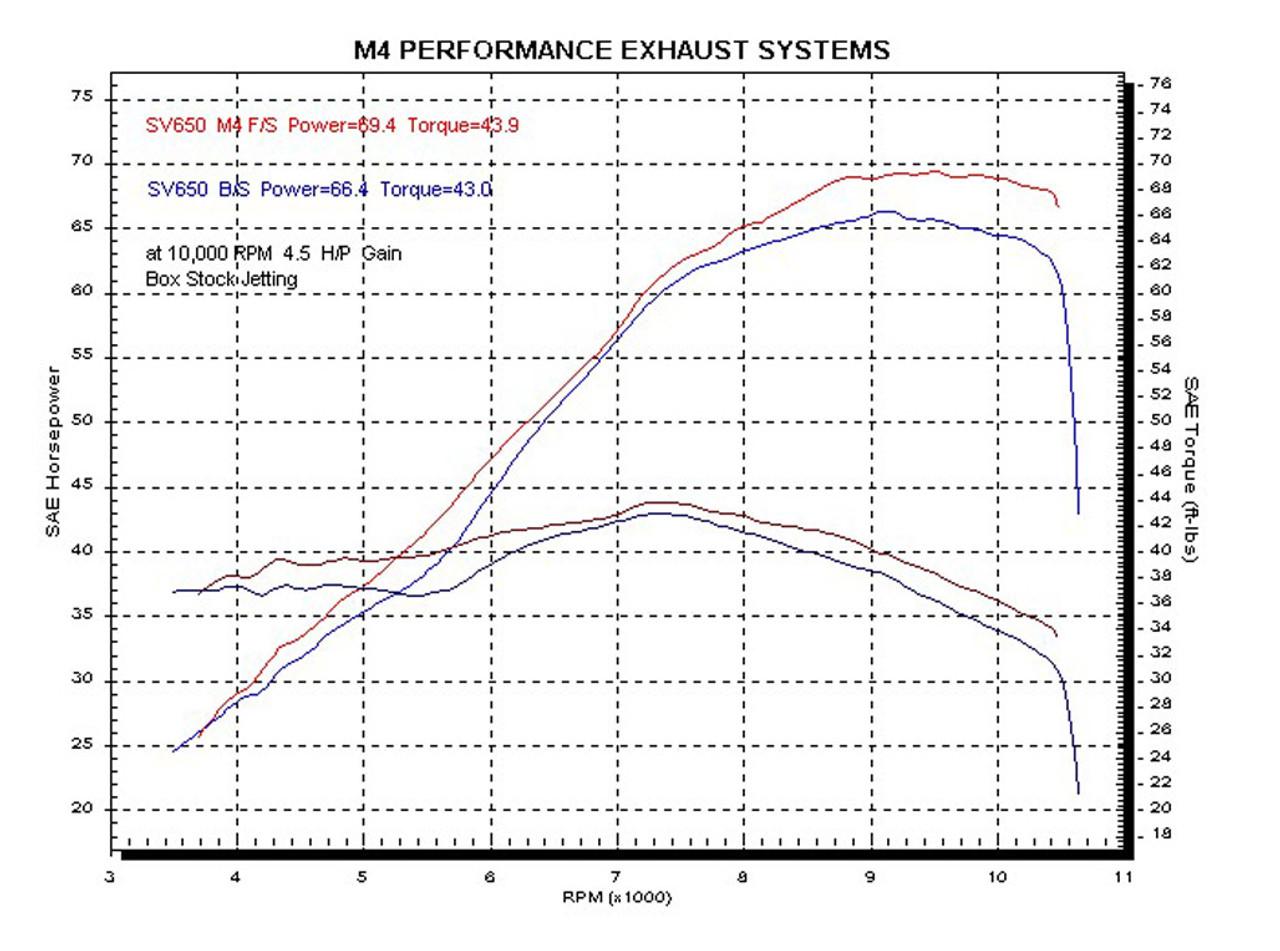 M4 Carbon Slip-on 2004-2010 SV 650 SU6614