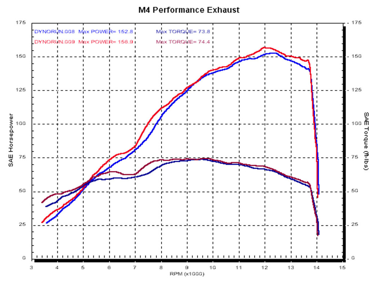 M4 Carbon Fiber Slip-on W/ Catalytic Converter Elim. 2007-2008 R1 YA9734