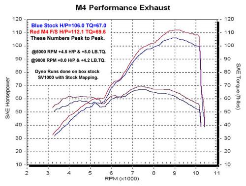 M4 Race Full System Titanium Canister 2003 SV 1000 SU9676