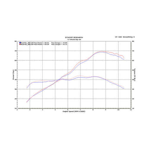 M4 Carbon Slip-on 2017-2019 SV 650 SU6624