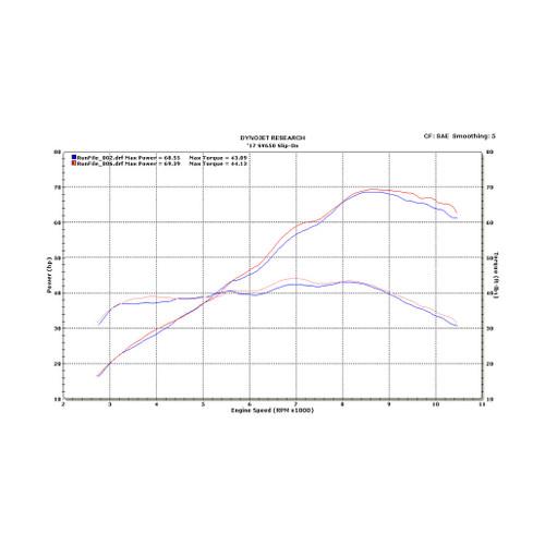 M4 Titanium Slip-on 2017-2019 SV 650 SU6626