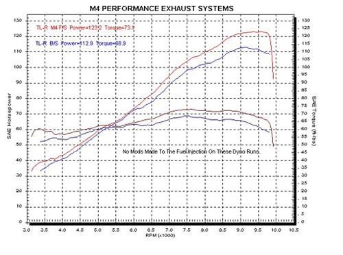 M4 Full System Polished Canister 1999-2003 TL-R SU9352