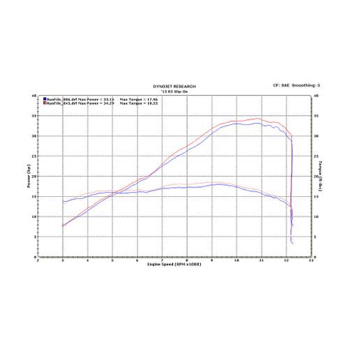 M4 Carbon Fiber Street Slayer Slip-on 2015-2019 R3 YA3014