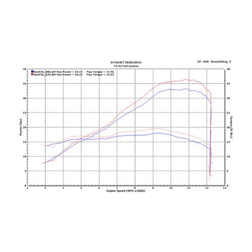 M4 Full System Titanium Canister 2015-2019 R3 YA3026
