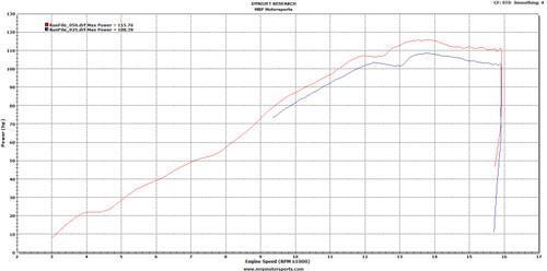 FM0030 R6 Flash vrs Stock 100% Throttle Run
