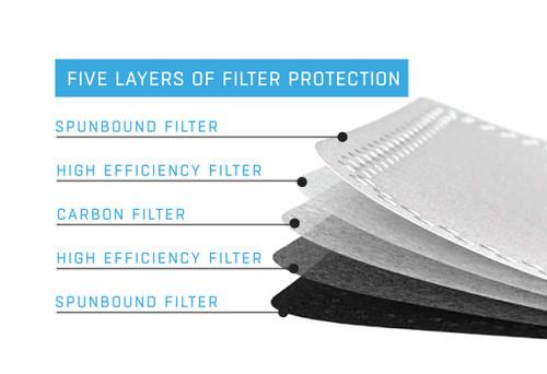 HK - Filtered Air Mask - Filter Pack (5)