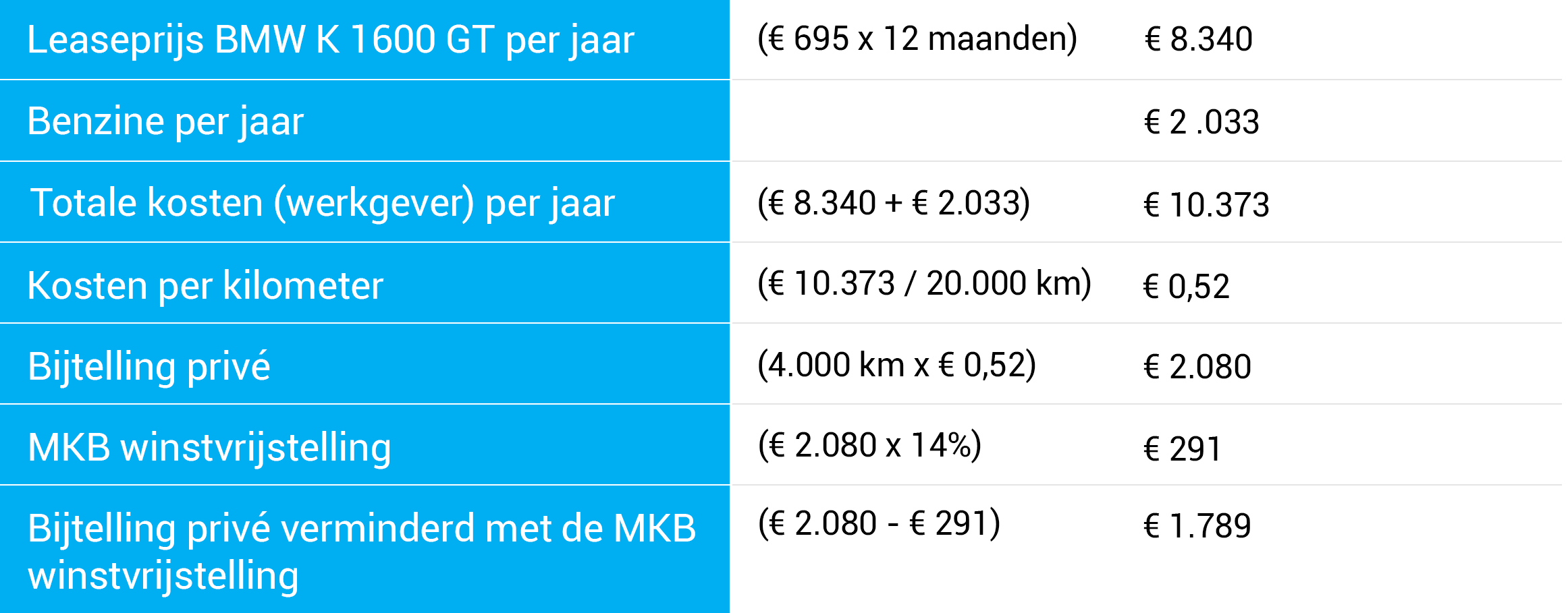 rekenvoorbeeld-zakelijk-rijden-export.png