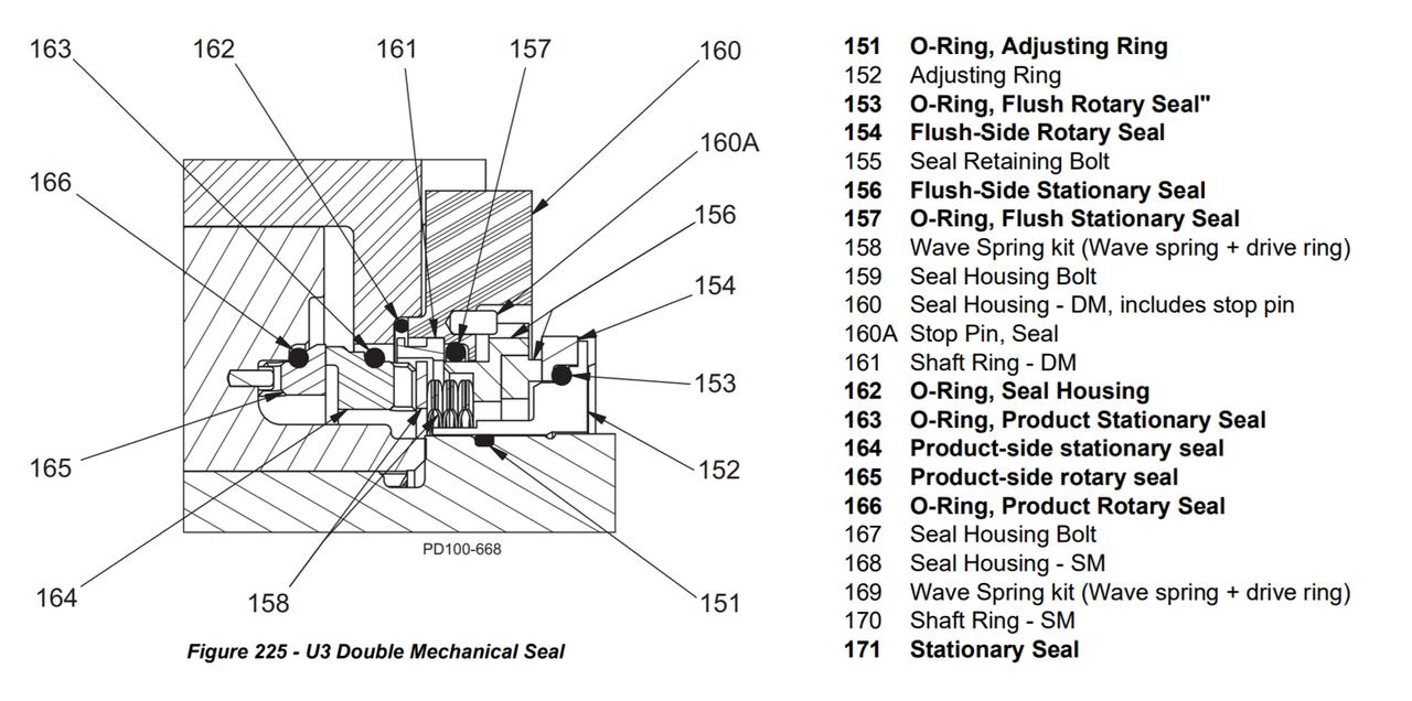 U3 Pd Narrow Faced Double Mechanical Seal Kit