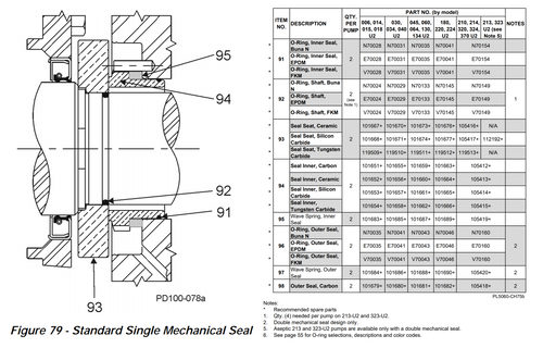 U2 SINGLE MECHANICAL SEAL KIT CUT SHEET AND PART LIST