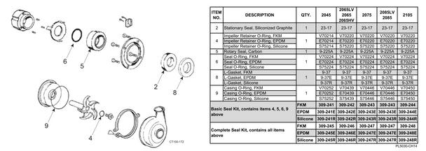 200 Series Waukesha Cherry-Burrel Pump Type 1 Seal Kit cut sheet and part list.