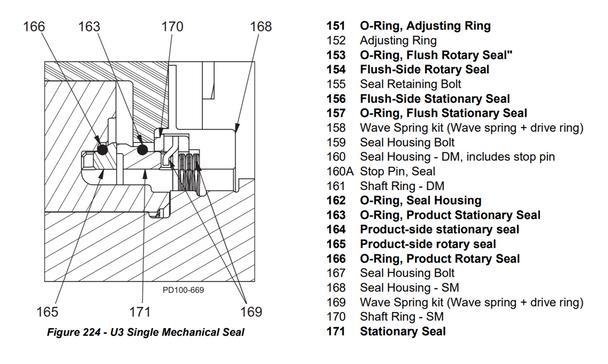 U3 PD Single Mechanical Seal Kit