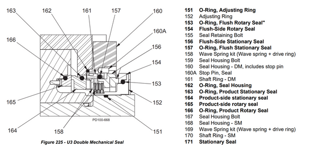 U3 PD Pump Narrow Faced Double Mechanical Seal Kit diagram and parts list.