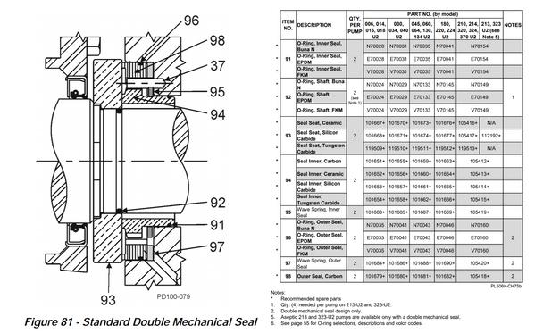 U2 Double Mechanical cut sheet and parts list.