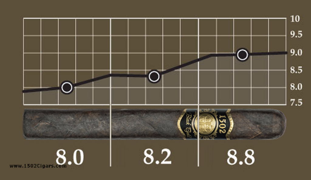 1502 Black Gold Strength