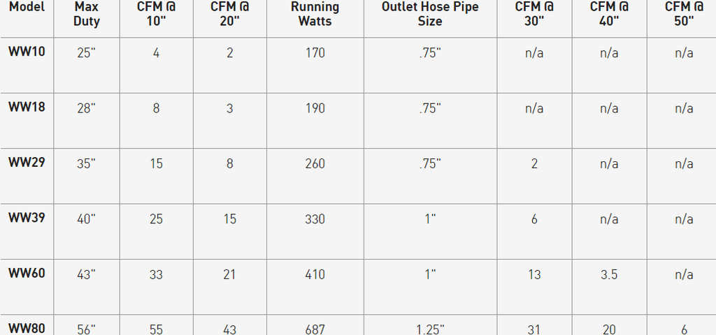 Whitewater Blower Performance Table