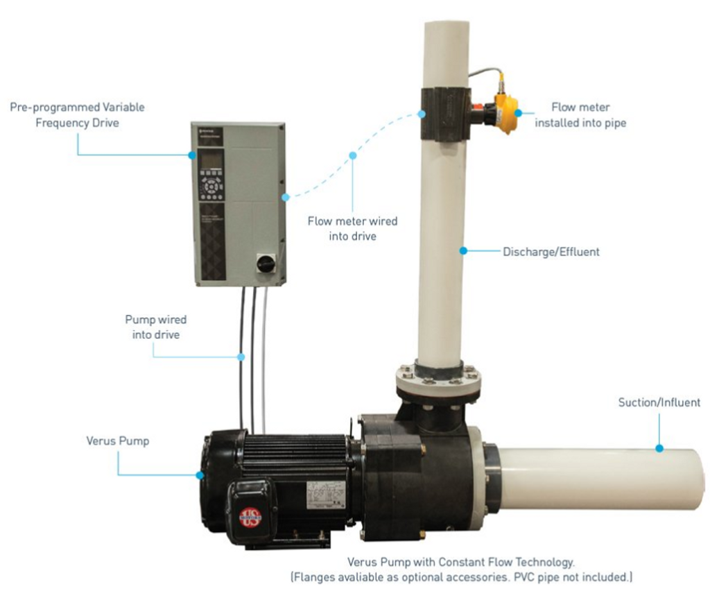 Verus with Constant Flow Technology Kit