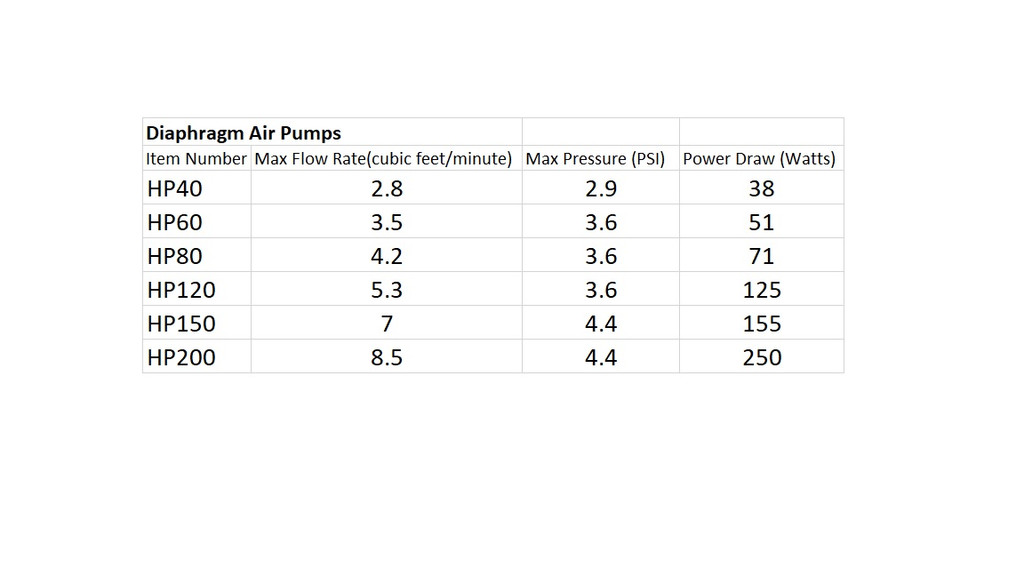 Performance chart for air pumps