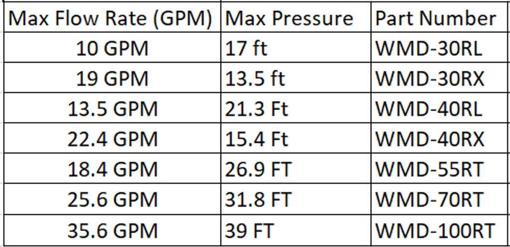 Flow Rate and Pressure Information for Iwaki Pumps