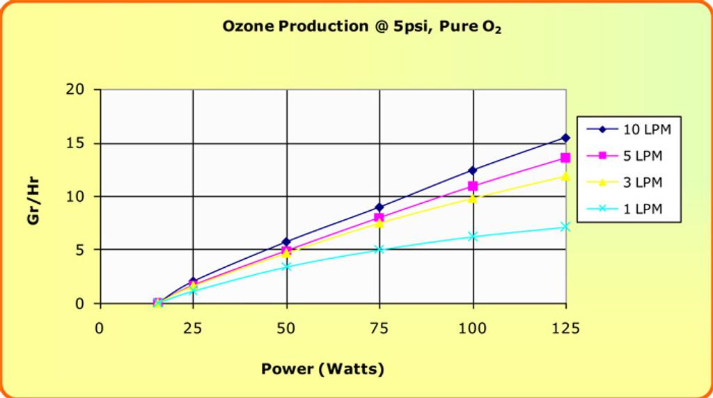 BLUE BOX Ozone Production Table