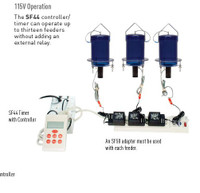 Custom Feeding Systems