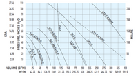 Sweetwater Blower Curve Chart