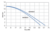 Pressure vs Flow Curves for Sequence 750