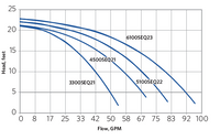 Sequence 1000 Performance Curves