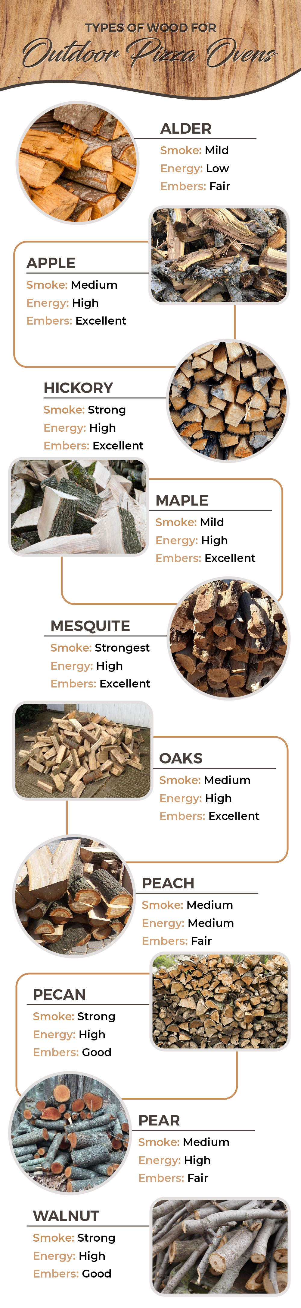 Types of Wood for Outdoor Ovens