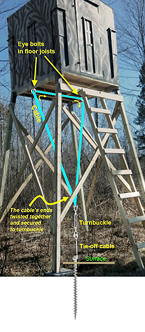 Anchor deer stands and hunting blinds with Penetrators