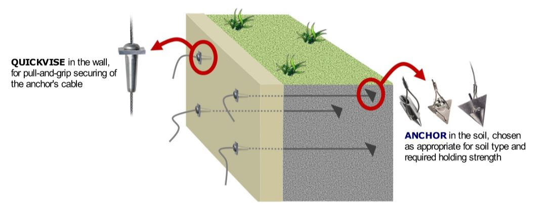 How to install Arrowheads and Bullets in retaining wall