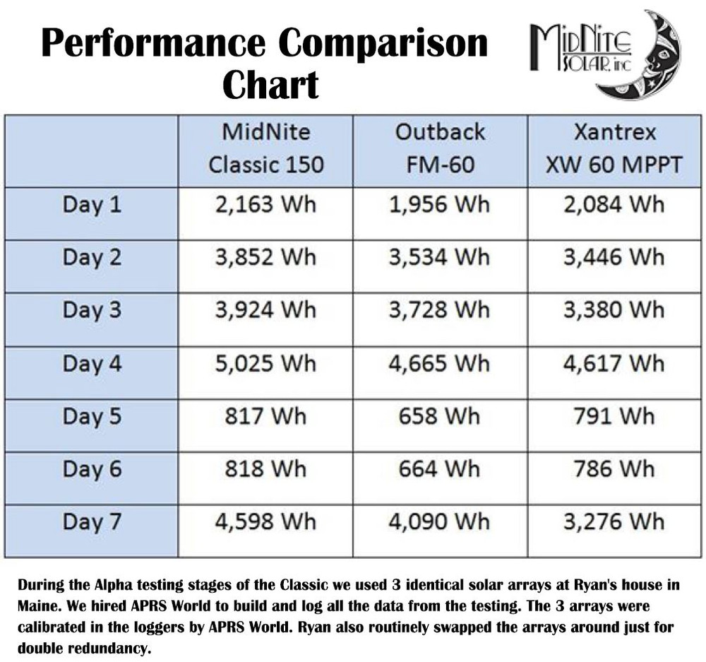 MPPT Charge Controller Comparison Chart