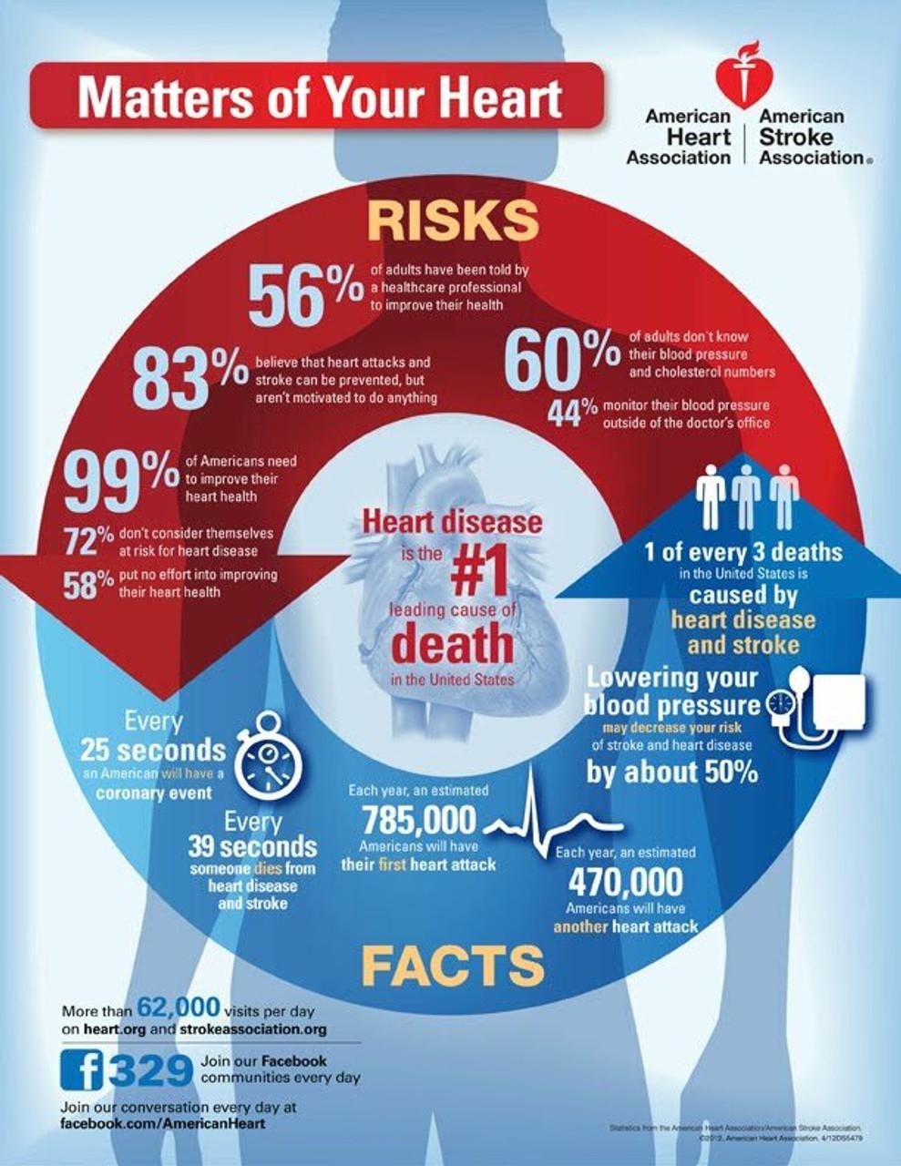 heart and circulatory diseases