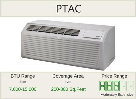 PTAC Air Conditioner Units