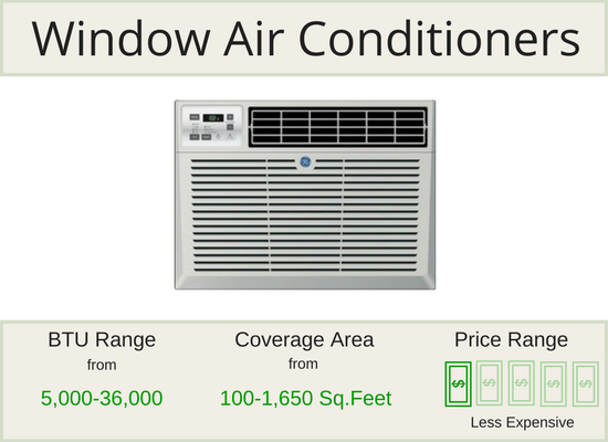 Air Conditioner Types | Total Home Supply