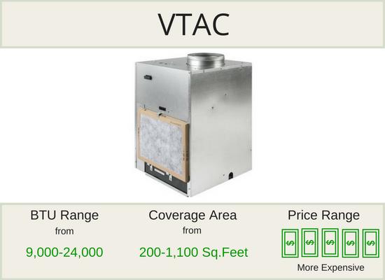VTAC Units