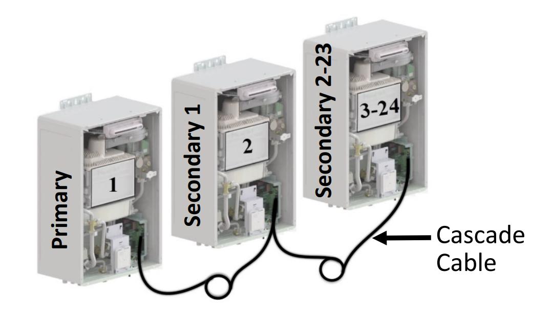Rinnai REU-CSA-C2 25 Foot Cascade Cable for CU160 and CU199