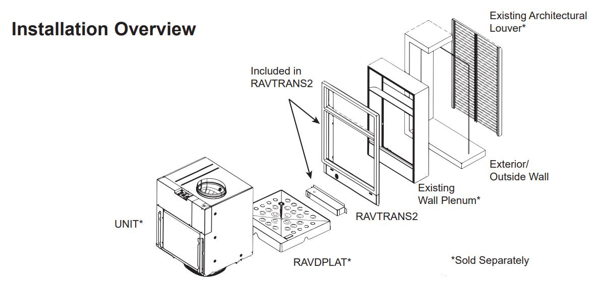 RAVTRANS2 Install diagram