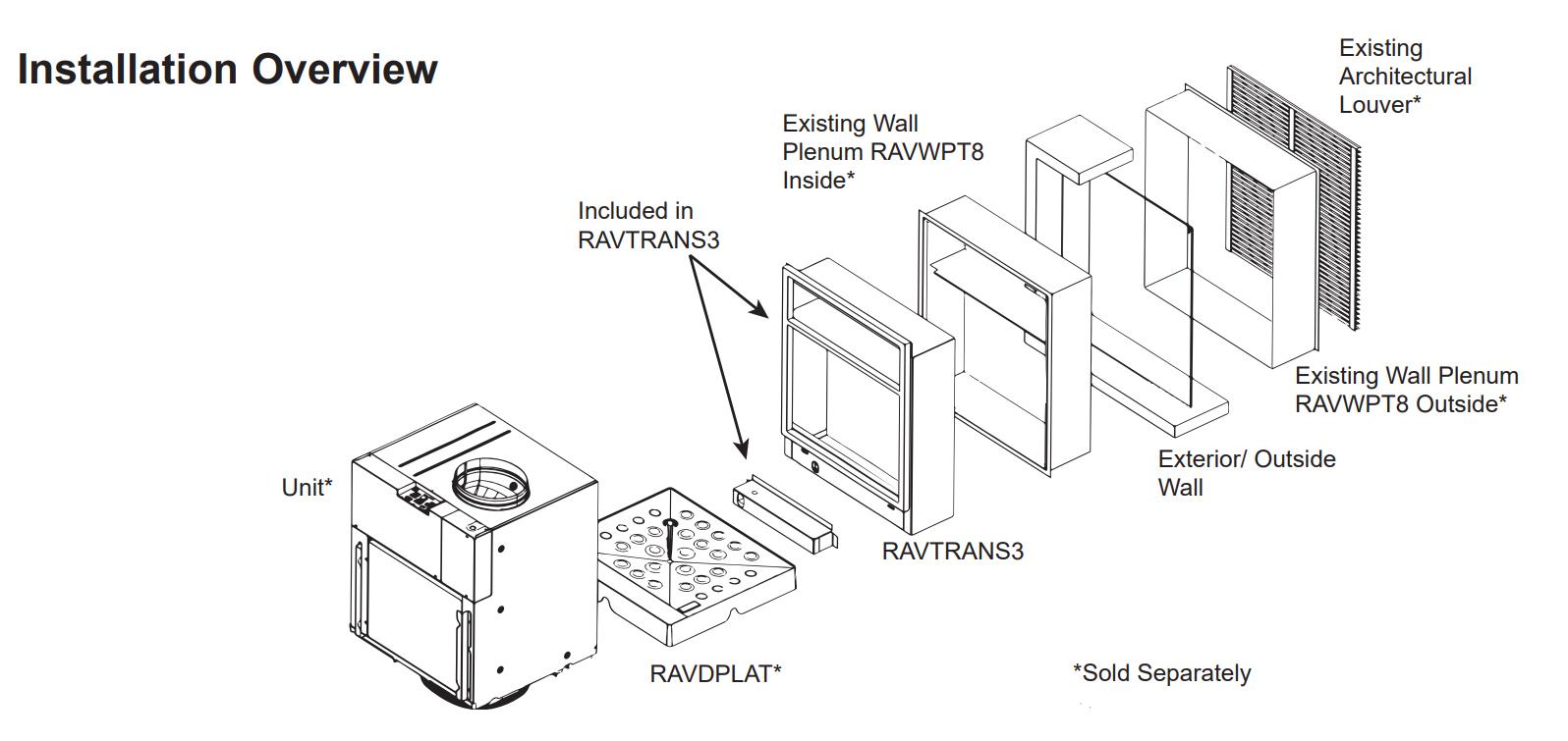 RAVTRANS3 Install diagram