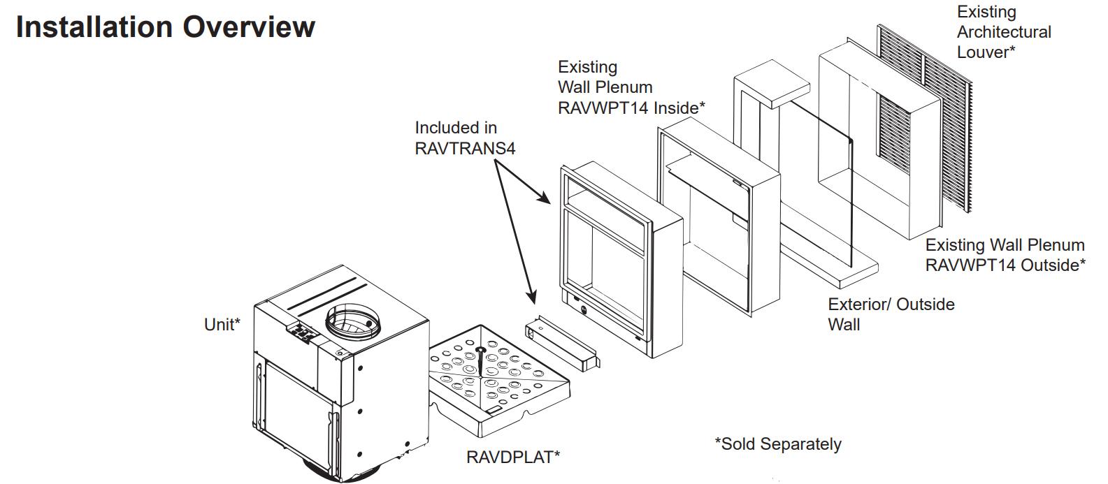 RAVTRANS4 Install diagram