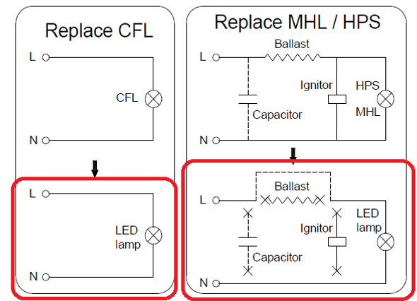 SNC-CLW-30WA1 30W LED Corn Cob light Bulb| 120w Metal Hailide Equivalent IP64 , Mogul (E39) Base UL 5000K. Rugged 30 watt