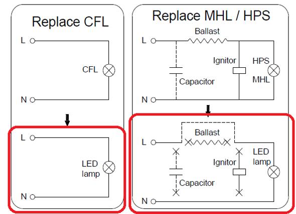 LED Corn Light IP64 5W, SNC-CLW-5WA1 5 Watt LED HID, 360?? Beam Angle E26/E27 Base UL  5000K