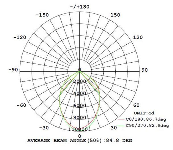 LUHB150-5K 150 Watt LED High Bay light \ Low Bay Light Fixture Low Profile UFO Style 5000K