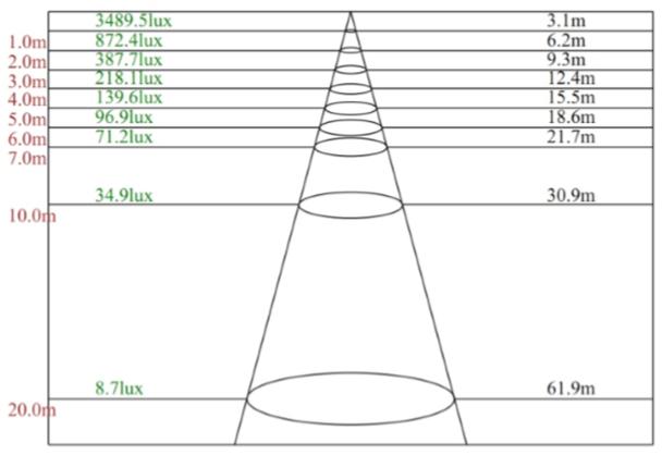 LFLH50-5K-Y 50 Watt High Power LED Indoor / Outdoor Flood Light, Area Light Fixture, with Yoke Mount DLC Certified