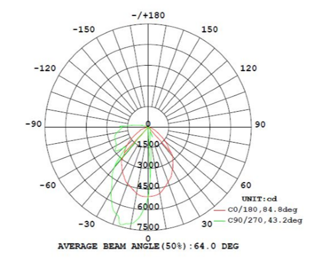 LWPR40-5K-1 40 Watt LED Wall Pack Light Fixture Adjustable Cut Off Rotational LED Arrays