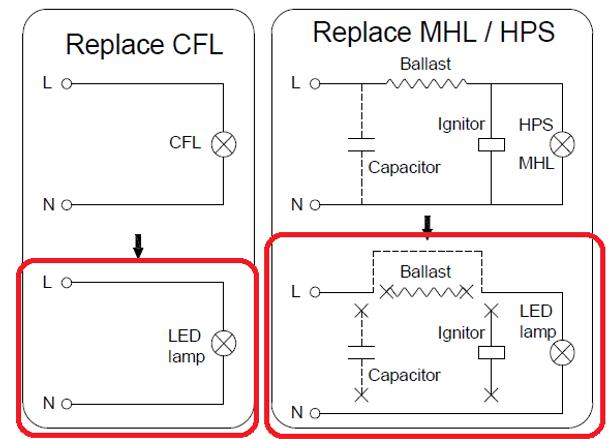 IC80-IP64 80W LED Corn Light, SNC-CLW-80WA1, 320 Watt Metal Halide Equivalent, LED HID Replacement, Mogul (E39) Base UL 3000K - 6000K