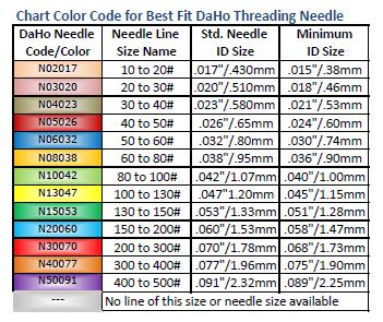 daho-threading-needle-size-chart.png