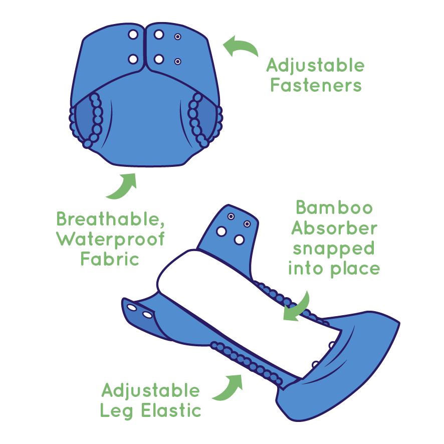 Pea Pods Reusable Nappy Features