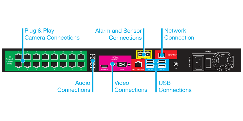 A1600+ ProConnect 16 Channel HD+ Network Video Recorder