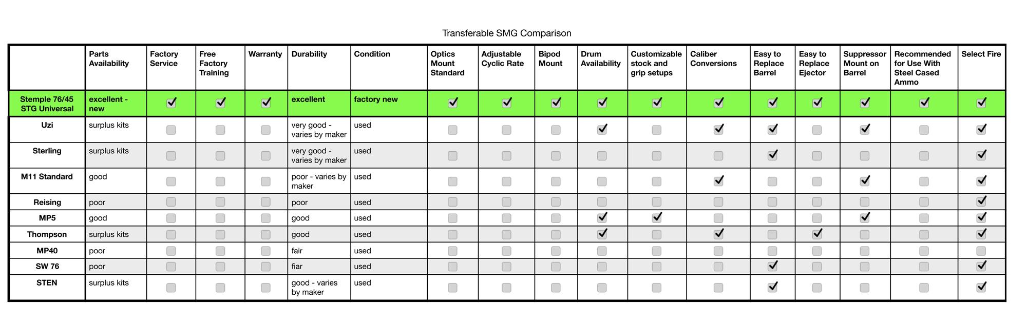 Transferable SMG Comparison Chart