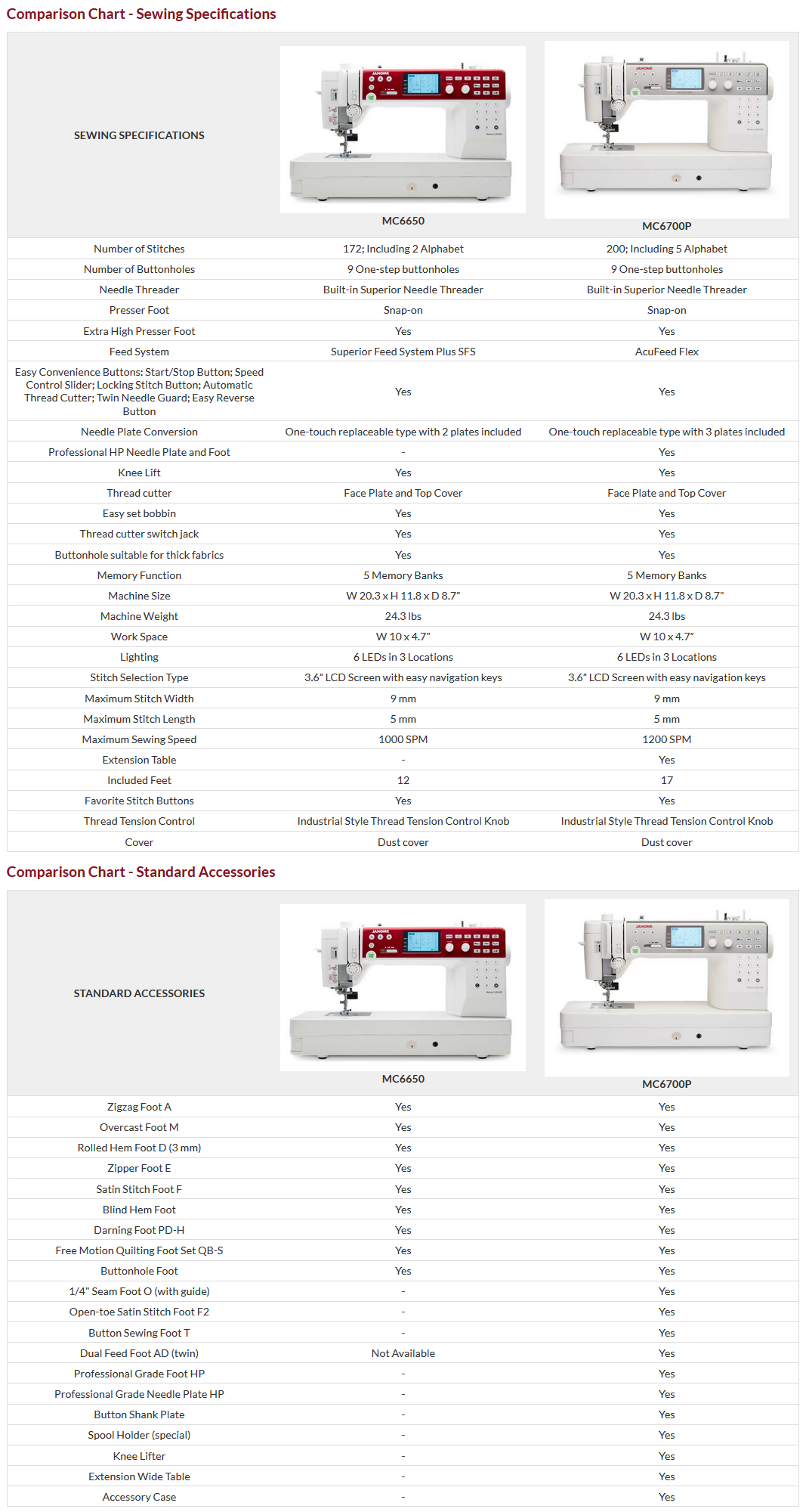 Janome 6650 Compared to 6700